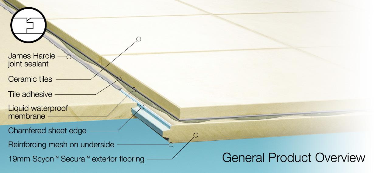 Accel Scyon Secura Exterior Flooring James Hardie