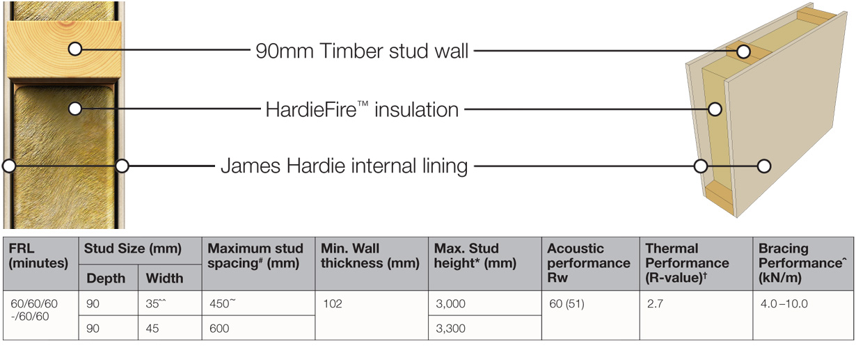 Hardiesmart aged care wall system accel for Hardiplank fire rating