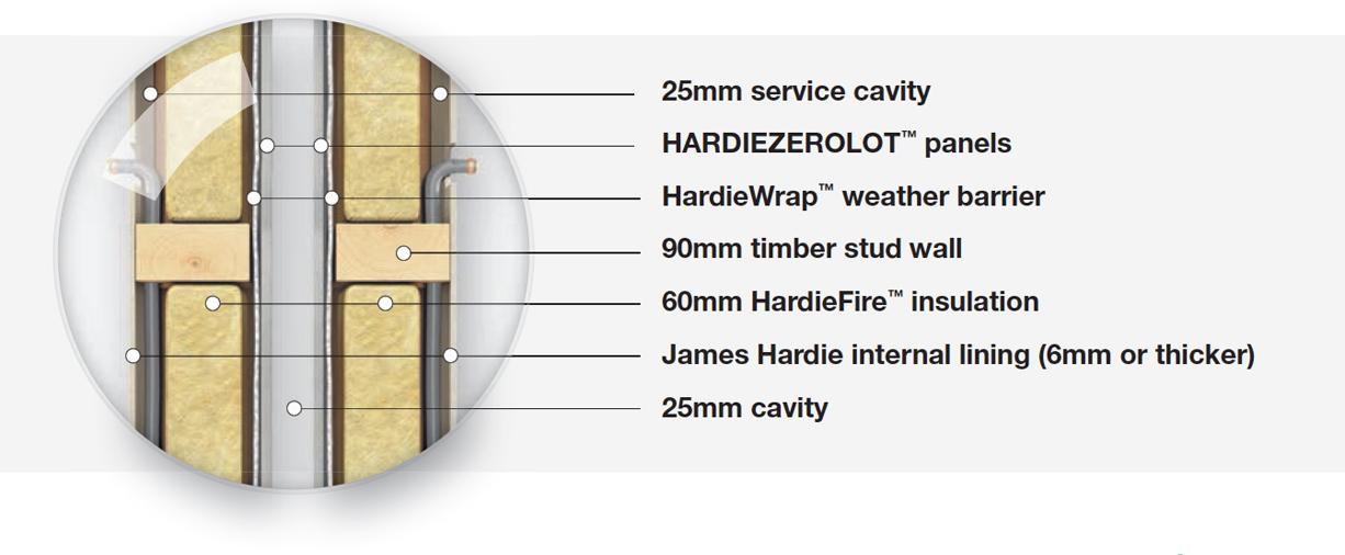 Accel Hardiesmart Wall System James Hardie